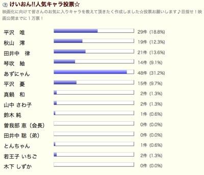 けいおん!!人気キャラ投票PART2