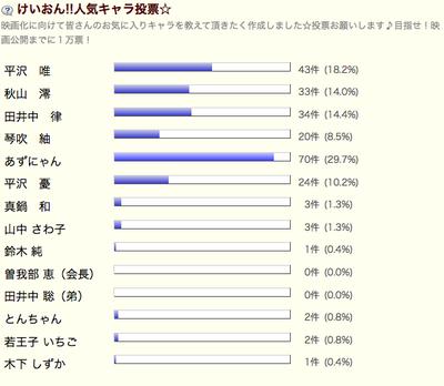 けいおん人気キャラ投票vol.3